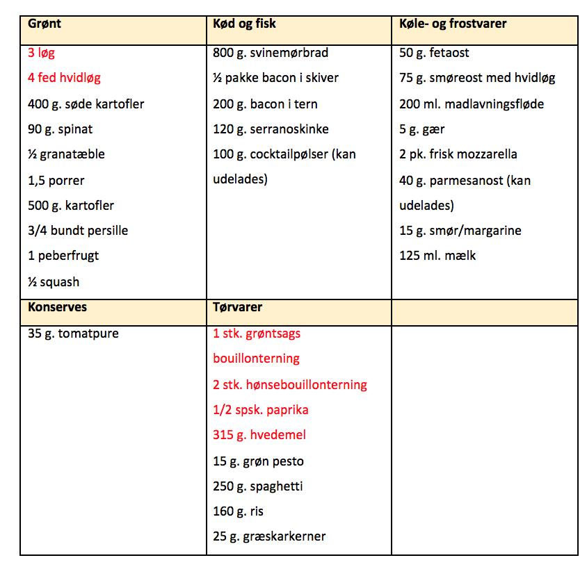 madplan uge 49 indkøbsliste