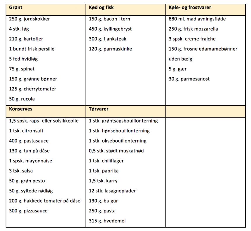 Indkøbsliste til madplanen for uge 6
