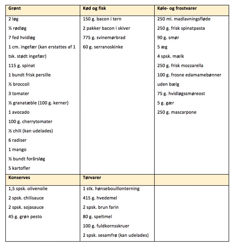 Indkøbsliste til madplan for uge 9