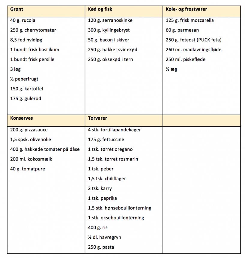 Indkøbsliste til madplan for uge 10