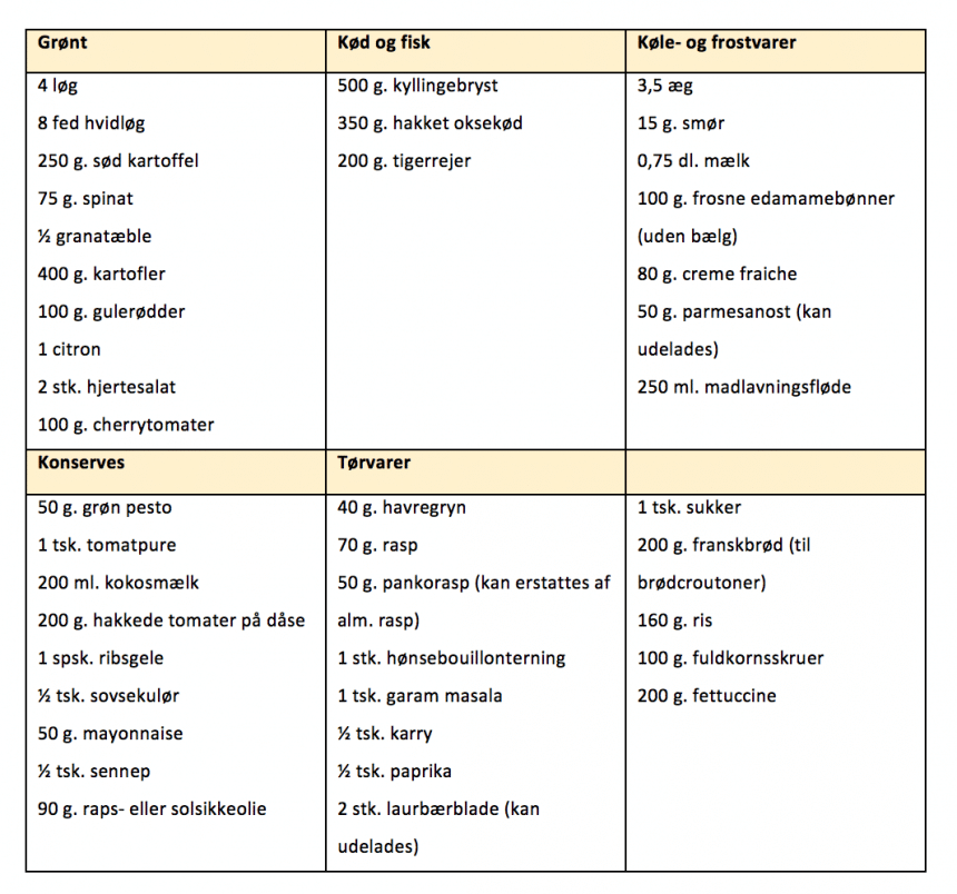 Indkøbsliste til madplan for uge 11