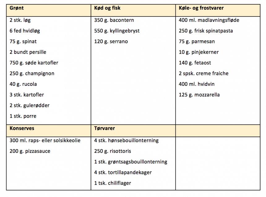 Indkøbsliste til madplan for uge 12