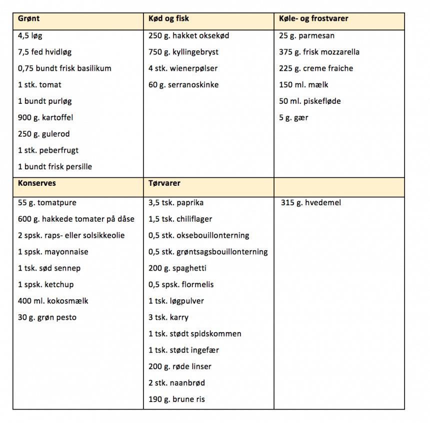 Indkøbsliste for madplan uge 24