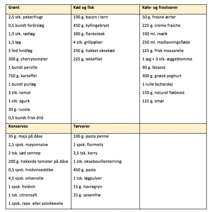 Indkøbsliste for madplan til uge 26