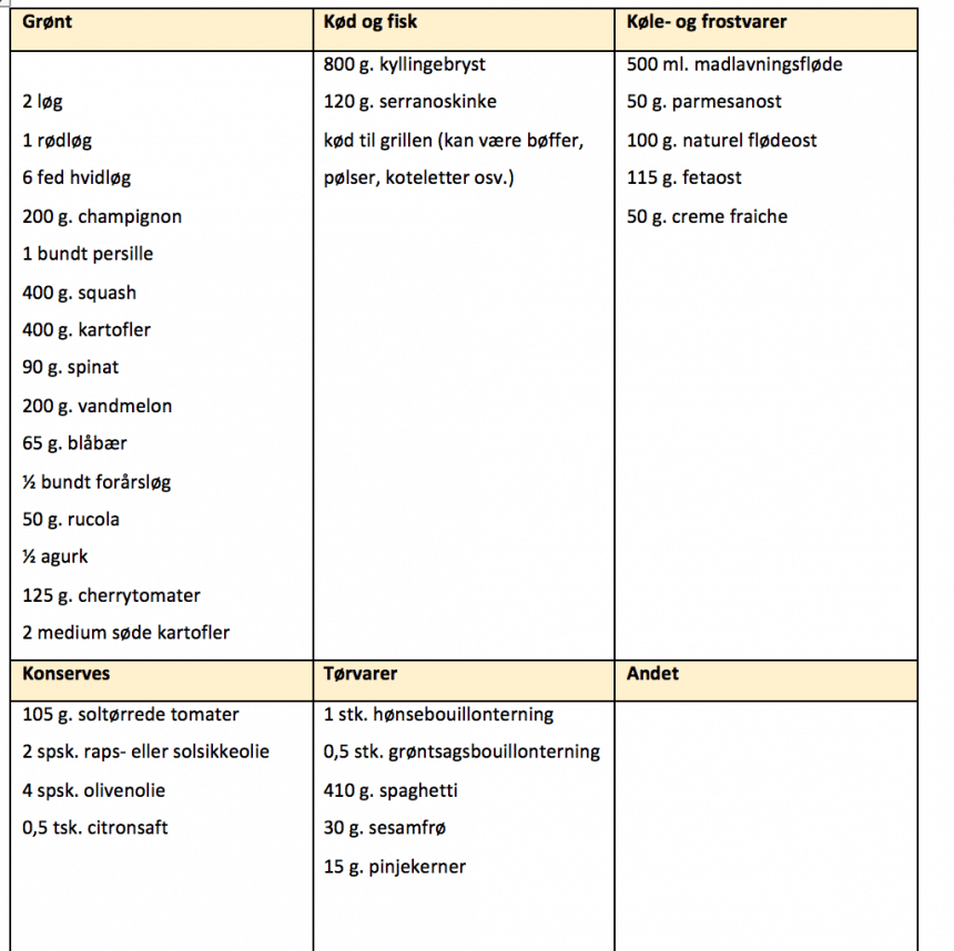 Indkøbsliste for madplan uge 33