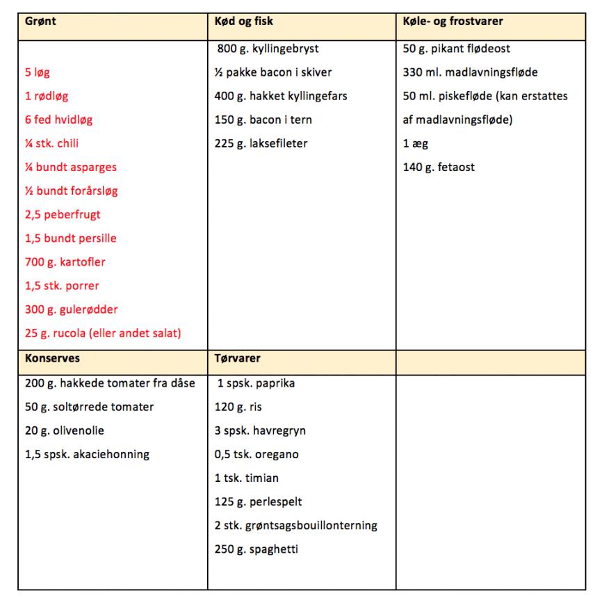 Indkøbsliste for madplan uge 38