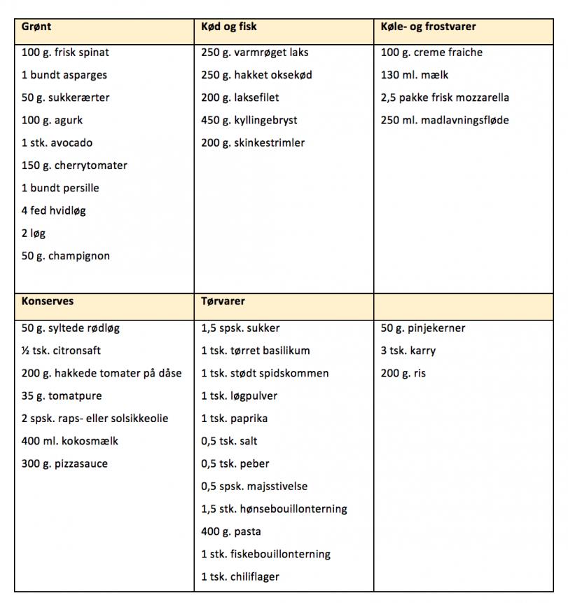 Indkøbsliste for madplan uge 15