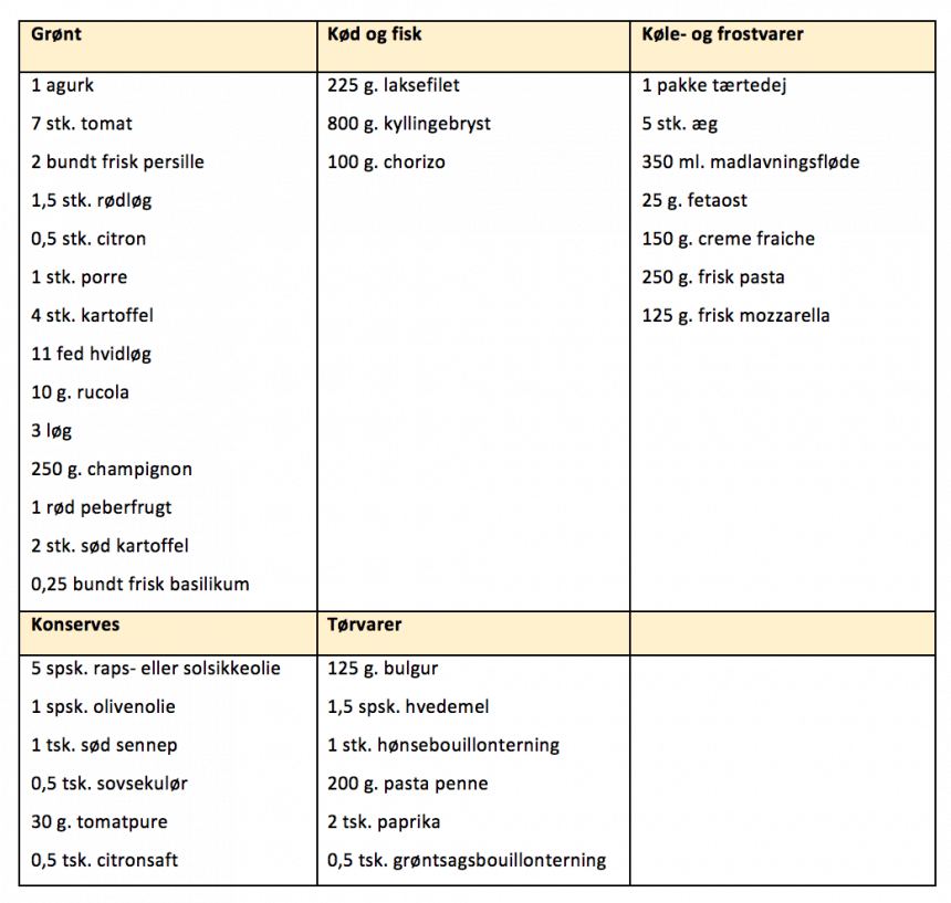 Indkøbsliste for madplan uge 31