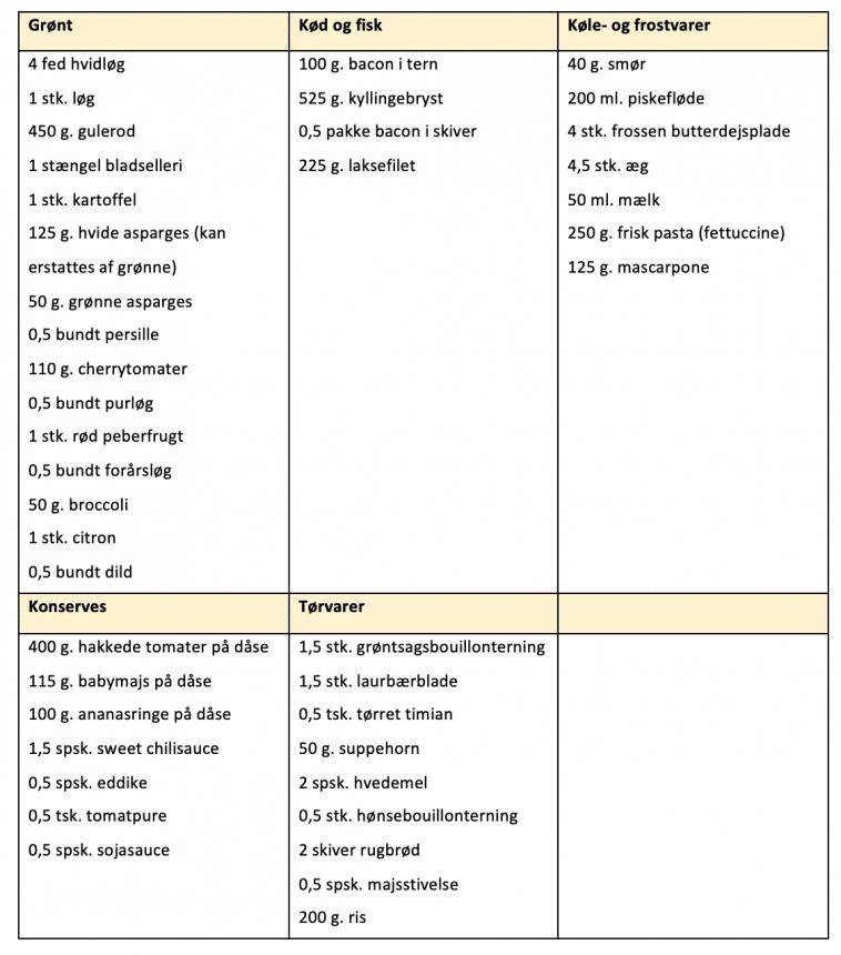Indkøbsliste for madplan uge 35
