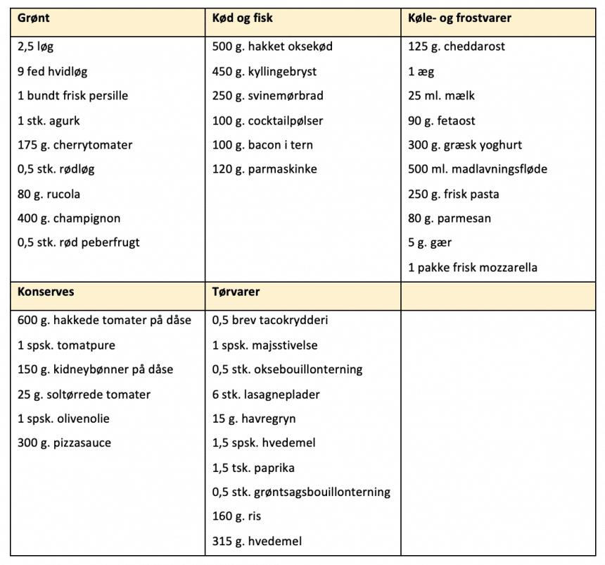 Indkøbsliste for madplan uge 37