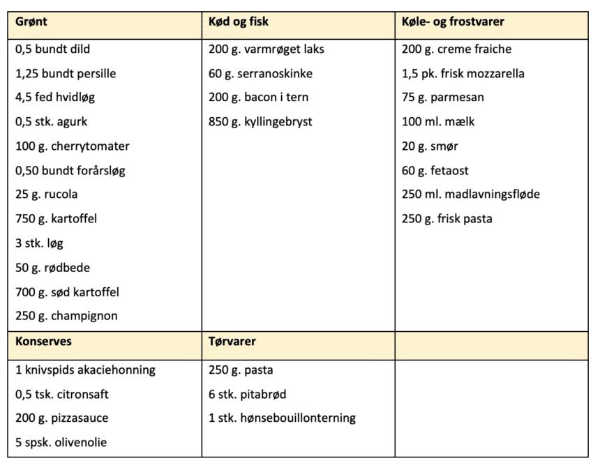 Indkøbsliste til madplan uge 43